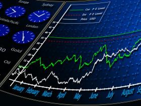 Musterdepot eröffnen und Anlage-Strategie erarbeiten